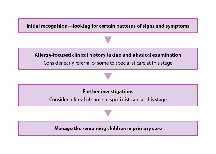 Initial recognition and assessment of suspected food allergy in children (adapted from NICE CG116)