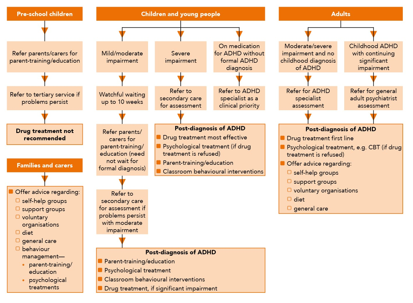 Outline of interventions and referral of individuals with ADHD in primary care based on NICE guideline CG72