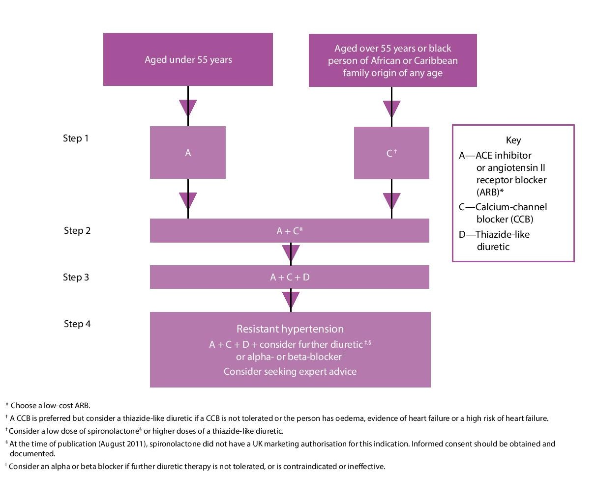 The NICE/BHS treatment of hypertension algorithm