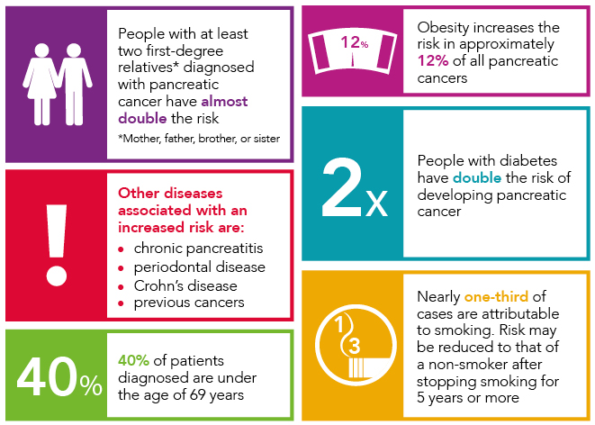 Risk factors for pancreatic cancer