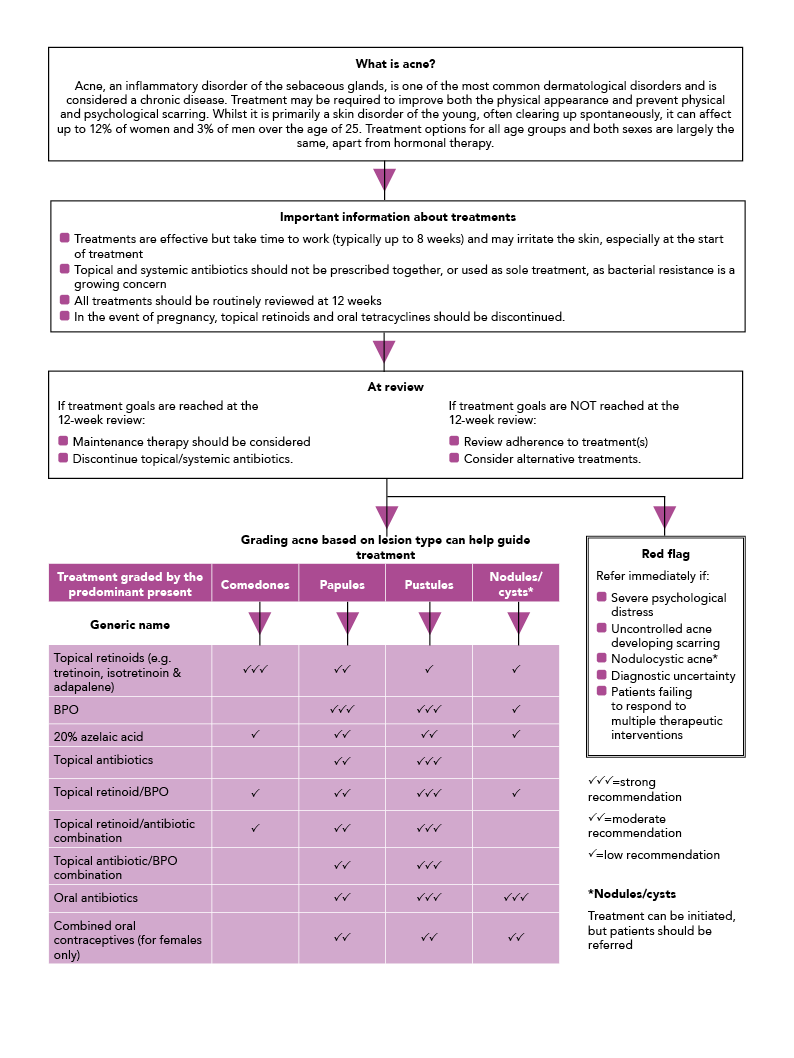 PCDS primary care treatment pathways for acne