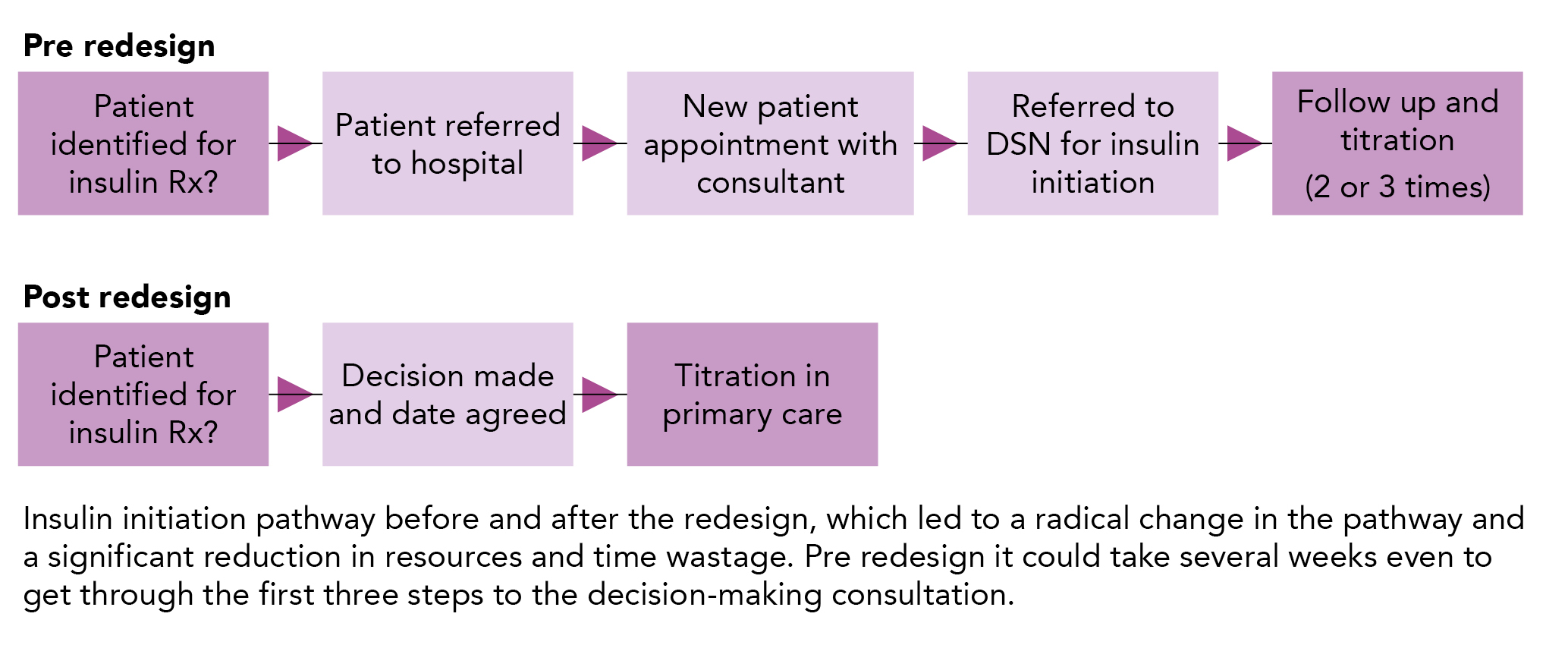 Insulin initiation in primary care before and after the implementation of service redesign