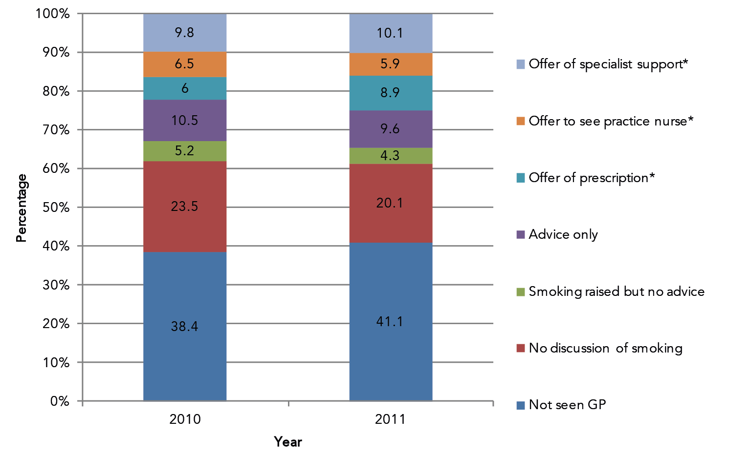 Proportion of smokers reporting having received different types of advice to stop smoking from their GP (N=10,809)