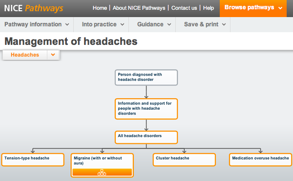 Management of headaches pathway