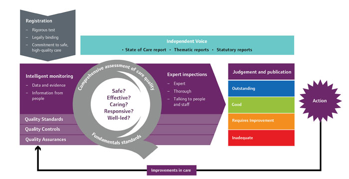 Care Quality Commission's overall operating model