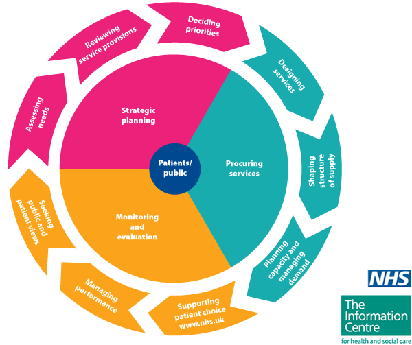 The commissioning cycle