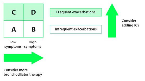 Using combined COPD assessment for individualising treatment decisions
