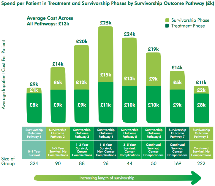 Costs associated with different survivorship pathways