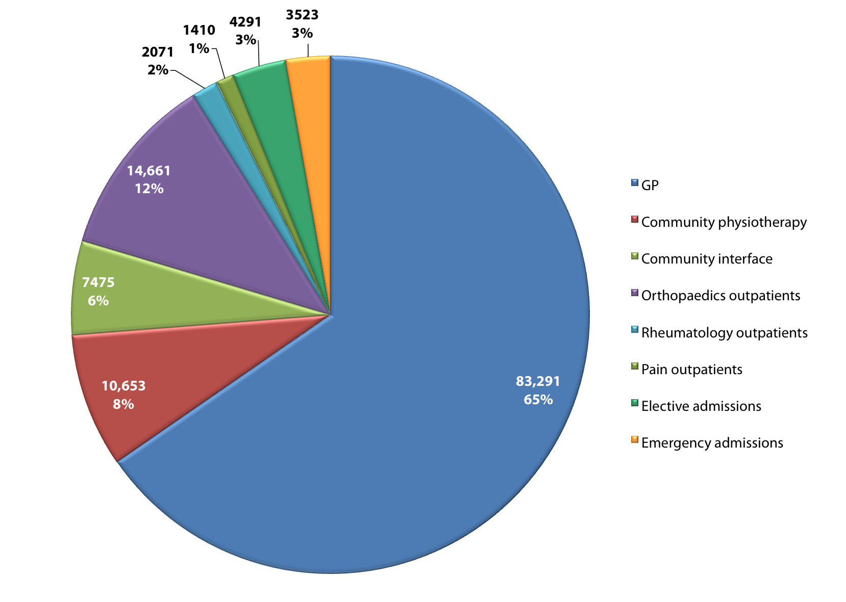 Pie chart showing the numbers (%) of patients seen with musculoskeletal conditions, Ealing 2013