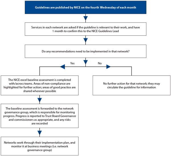 Flowchart for NICE implementation (clinical and public health guidelines)