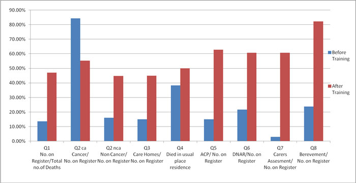 Summary of cumulative results from all practices in key outcomes ratios before and after GSF training