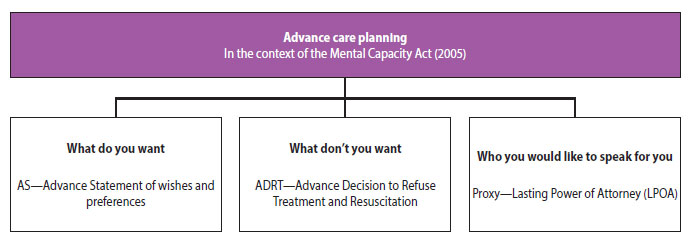 Advance care planning in the contect of the Mental Capacity Act