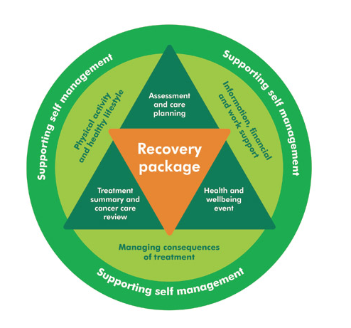The recovery package for supporting cancer self management