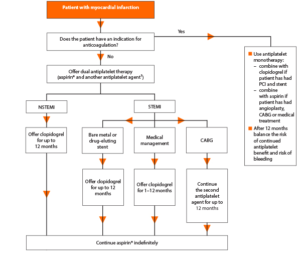 Algorithm on the use of antiplatelets and anticoagulants after MI