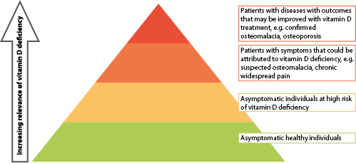 Schematic representation that helps to define broad groups for clinical consideration and decision making