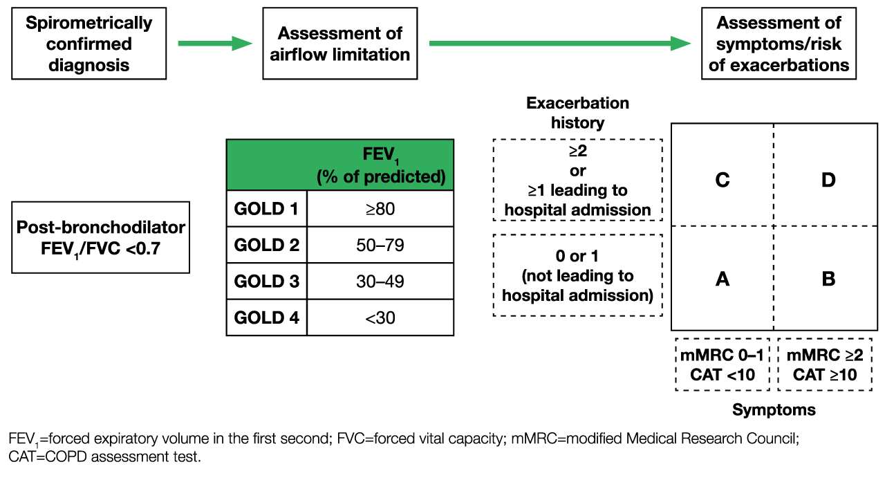 copd gold guidelines