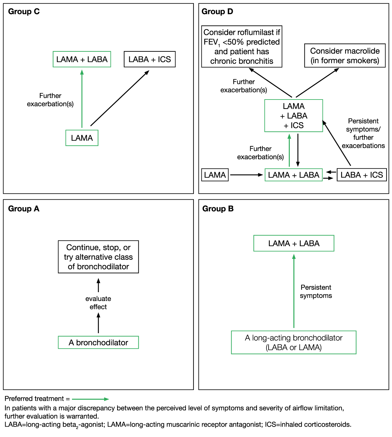 Treatment of Stable Chronic Obstructive Pulmonary Disease: the GOLD Guidelines