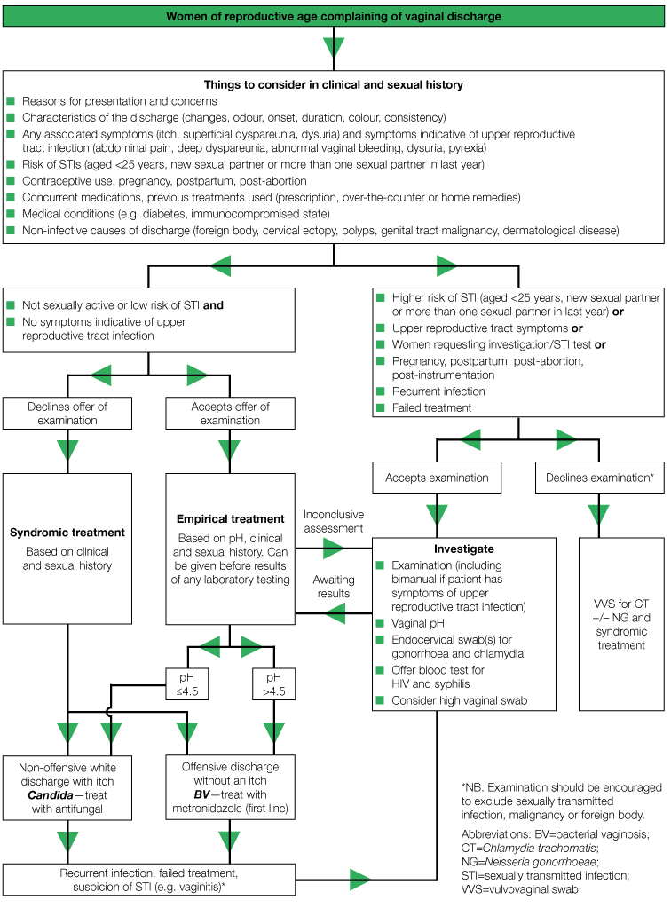 Algorithm for the management of vaginal discharge in non-genitourinary medicine settings