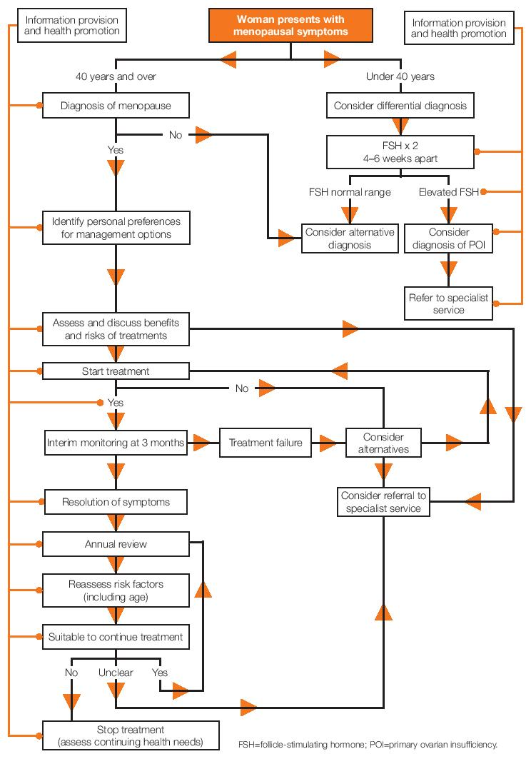 algorithm on the management of menopause