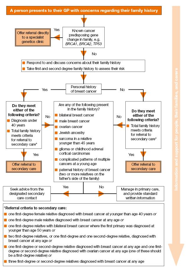 Care and management of people in primary care