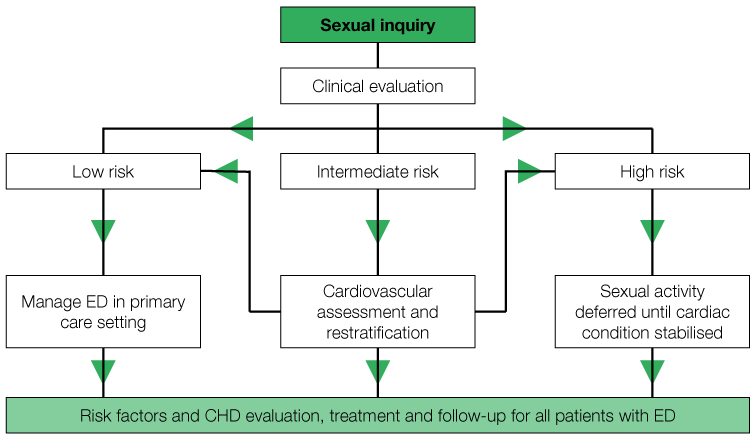 Management algorithm according to graded cardiovascular risk