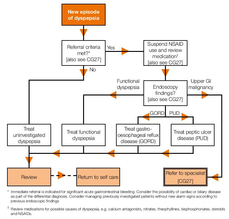 Flowchart of referral criteria and subsequent management