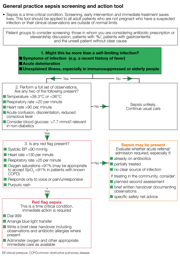 General practice sepsis screening and action tool